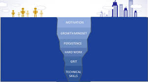 do we have the grit to close the skills gap the huffington post do we have the grit to close the skills gap