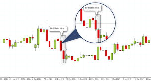 futures charts euro fx 7 things you must know before trading tradingsim
