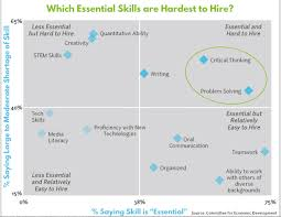 Skills Employers Look For What Are The Top Skills Employers Look For Classroom Inc