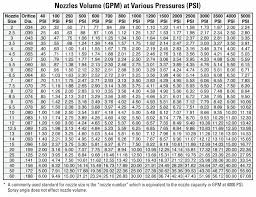 78 Explicit Polyethylene Pipe Flow Chart