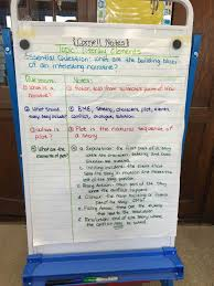 Literary Elements Anchor Chart 6th Elements Of Plot Anchor Chart Use This To Complete