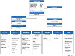 Sfmta Organization Chart Sfmta