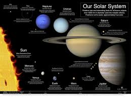 The Size Of Our Solar System Our Solar System A Poster