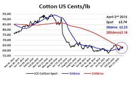 Cotton Spot Price Chart Cotton Chart Looks Short Term Bullish