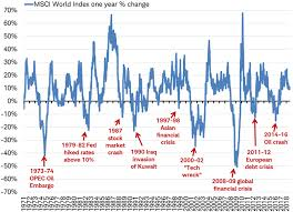 Msci World Stock Index Chart Msci World Index Year Over Year Change Investment Quotes