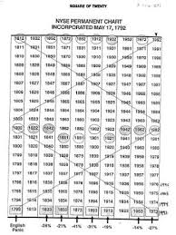 Gann Square Of 12 Chart Square Of 20 Nyse Permanent Chart Wd Gann Pdf Document