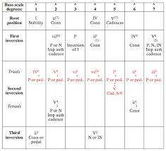 Figured Bass Chart Sound Patterns Chapter 16 Second Inversion Triads