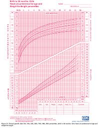 Girl Baby Weight Growth Chart Choice Image