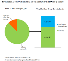 the rs crore enhancement figure in s food security  project cost of national food security bill over three years graph