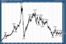 Platinum Price Trend Chart Platinum Is Cheap But Will It Ever Get Expensive Again
