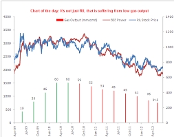 Reliance Share Price History Chart Chart Of The Day Its Not Just Ril That Is Suffering From