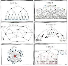 Vsees Organizational Structure Humor Vsee
