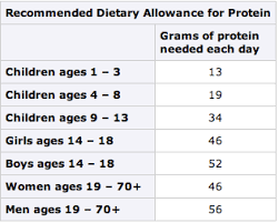 Recommended Daily Allowance Of Protein Chart High Protein Sweet Treats Lemon Walnut Meringue Cake