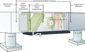 Static Pressure Hvac Chart Duct Dynasty Four Essential Static Pressure Readings For