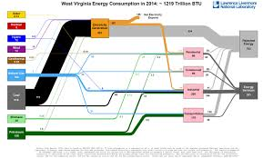 American Energy Use In One Diagram Vox