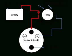 wiring diagram for starter solenoid the wiring diagram starter solenoid wiring diagram the great instruction ford relay wiring diagram