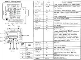 jeep wrangler wiring diagram with fair wire for ford starter trailer 1999 ford f150 starter wiring diagram 1999 jeep wrangler starter wiring diagram ford questions fuse 99 box for 4 fit