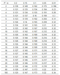Goodness Of Fit Test For A Growth Analysis
