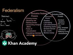 Federalist And Anti Federalist Venn Diagram Federalism In The United States Video Khan Academy