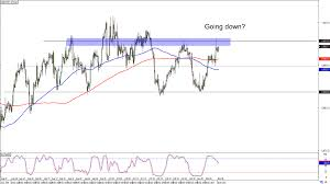 Chart Art Trend And Range Plays On Usd Chf And Eur Aud