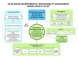 United Nations Organizational Chart About Greening The Blue Greening The Blue