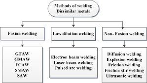 Dissimilar Metals Chart Dissimilar Welding Methods Download Scientific Diagram