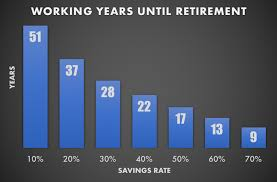 Heres How To Retire Early Social Security Investing For