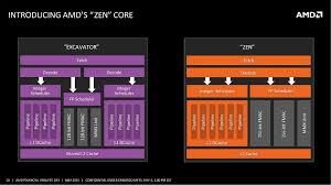 Developer Guides, Manuals & ISA Documents - AMD