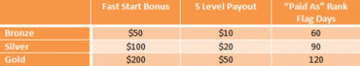 Vemma Levels Chart Vemma Training Videos 2 Vemma Internet Business Start