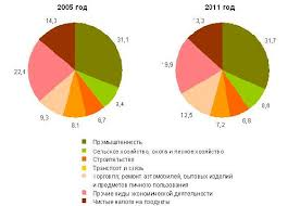 Проблемы экономического роста в условиях современной Беларуси На рисунке 2 1 представлена структура ВВП по видам экономической деятельностив процентах к итогу