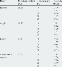 Moisture Content Viscosity Of Different Honey Types As A Function Of Moisture