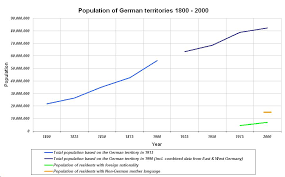 Charts 2007 Deutschland Demographics Of Germany Wikipedia