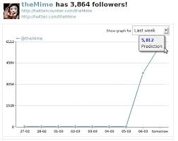 Themime Twitter Followers Chart A Chart Showing The Number