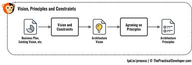 Principles Of Architecture Vision Principles And Constraints In Software Architecture