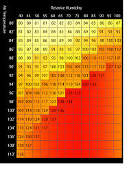 Heat Index Chart Sports Noaa Heat Index Measures Risk Of Heat Illness Momsteam