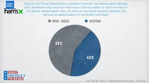 How does it really work?the impeachment. Poll Majority Say House Should Send Impeachment Articles To Senate Thehill