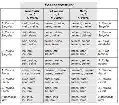 Possessive Pronouns In French Chart German Possessive Pronouns Google Search German Grammar