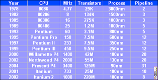 What Is A Processors Pipeline Geek Com