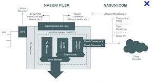 Is There Iops For Cloud Storage Nasuni Style Storage Gaga