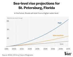 26 Feet Of Water What The Worst Case Hurricane Scenario