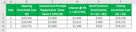 Amortization Bonds Amortization Of Bond Premium Step By Step Calculation With