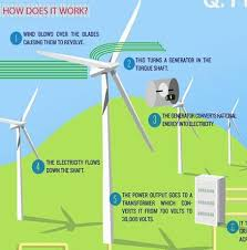 Wind Power Pros And Cons Chart Wind Power How Does It Work Infographic Alternative