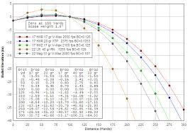 44 rem mag ballistics chart 44 mag deer bllistics chart shotgun velocity chart 17 hmr