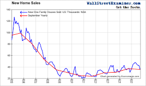 Lee Adler Blog 7 Astounding Charts Show How Badly The Fed
