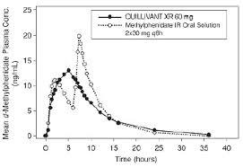 Methylphenidate Er Dosage Chart Quillivant Xr Methylphenidate Hydrochloride Extended