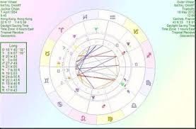 Jackie Chan Birth Chart Jackie Chan Father Time Catching Up With The Master Of