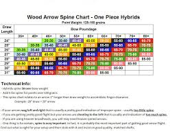 Wood Arrow Spine Chart From Traditional Outdoors