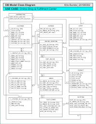 Retail Shop Database Design Db Model Class Diagram Online Shop Fulfillment Center