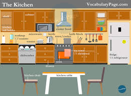 Furniture For The Kitchen Vocabularypage Kitchen Vocabulary