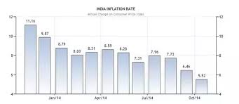 Xe Inr Usd Chart Will The Pound To Inr Rate Continue To Fall How Does The
